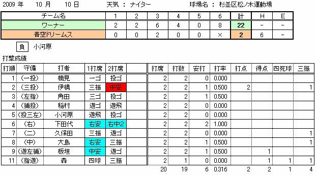 09.10.10 stats